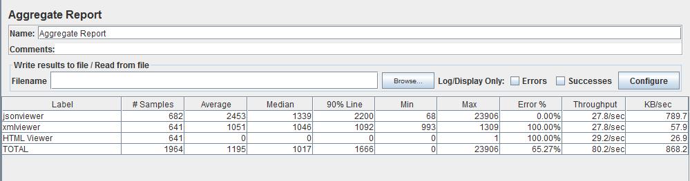 jmeter performance test results